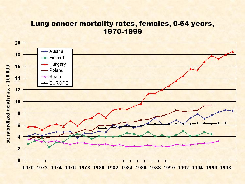Lung cancer mortality rates, females, 0-64 years, 1970-1999 standardized death rate / 100,000
