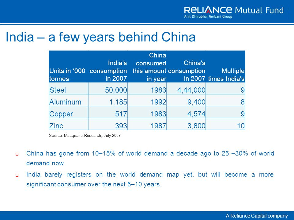 A Reliance Capital company India – a few years behind China  China has gone from 10–15% of world demand a decade ago to 25 –30% of world demand now.