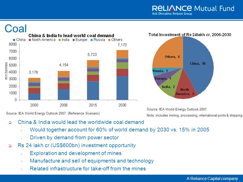 A Reliance Capital company Coal  China & India would lead the worldwide coal demand - Would together account for 60% of world demand by 2030 vs.