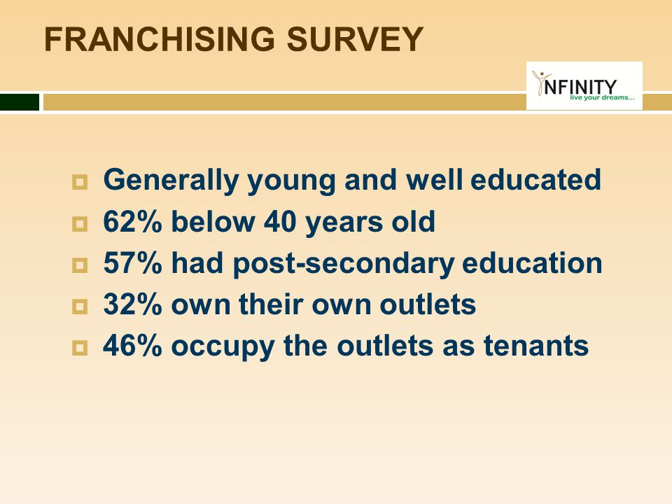  Generally young and well educated  62% below 40 years old  57% had post-secondary education  32% own their own outlets  46% occupy the outlets a
