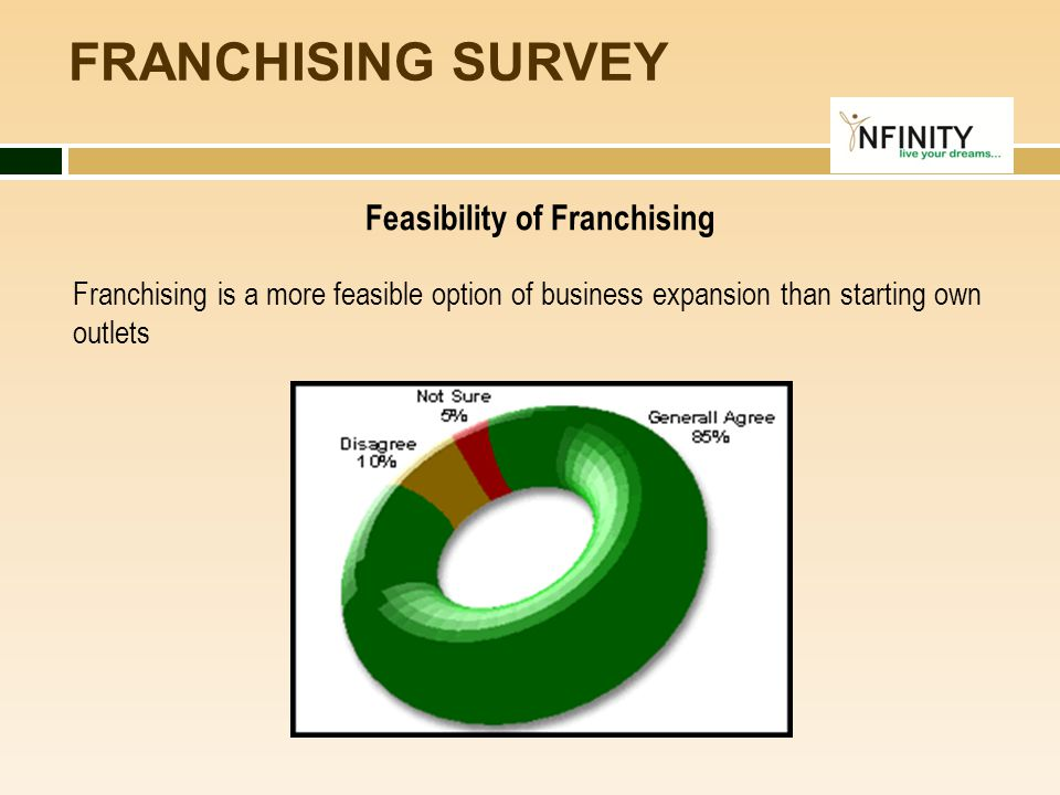 FRANCHISING SURVEY Feasibility of Franchising Franchising is a more feasible option of business expansion than starting own outlets