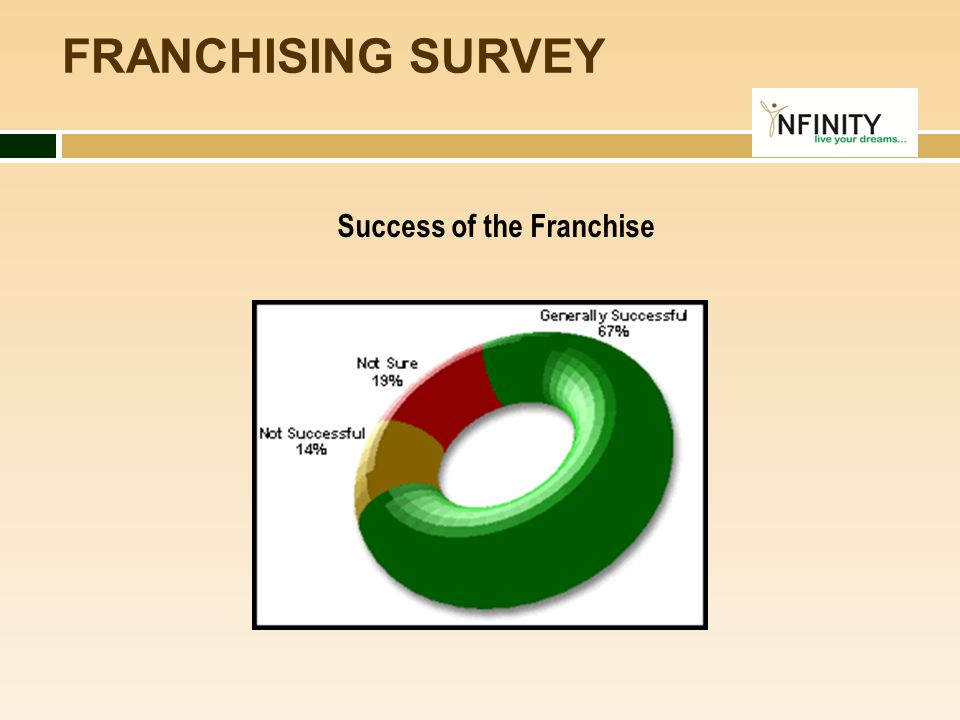 FRANCHISING SURVEY Success of the Franchise