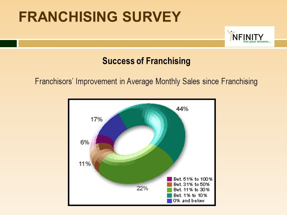 FRANCHISING SURVEY Success of Franchising Franchisors' Improvement in Average Monthly Sales since Franchising