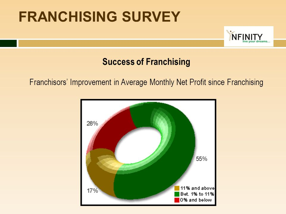 FRANCHISING SURVEY Success of Franchising Franchisors' Improvement in Average Monthly Net Profit since Franchising