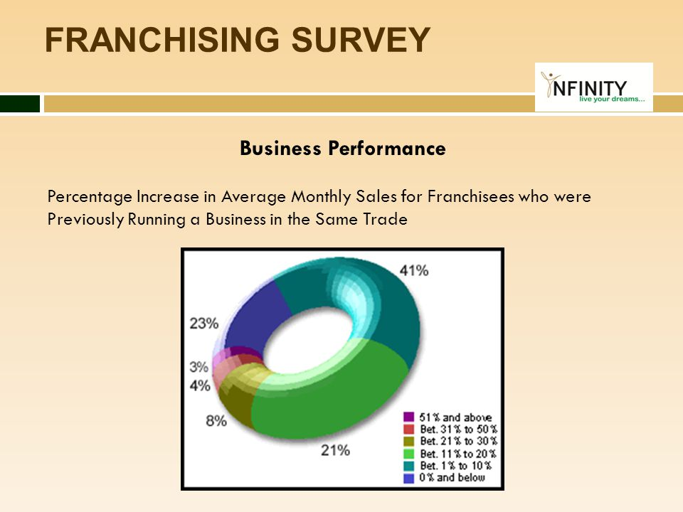 FRANCHISING SURVEY Business Performance Percentage Increase in Average Monthly Sales for Franchisees who were Previously Running a Business in the Sam
