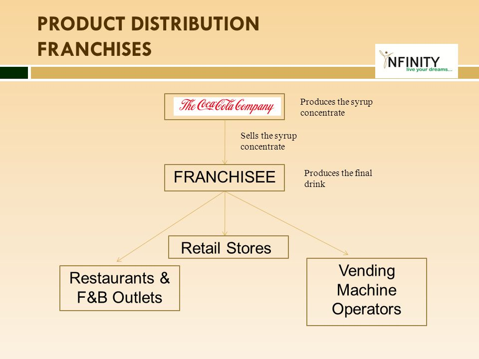 Common considerations of franchisees  Demand  Profitability of franchise, and length of time required to recoup investment  Track record of franchisor  Support rendered to other franchisees