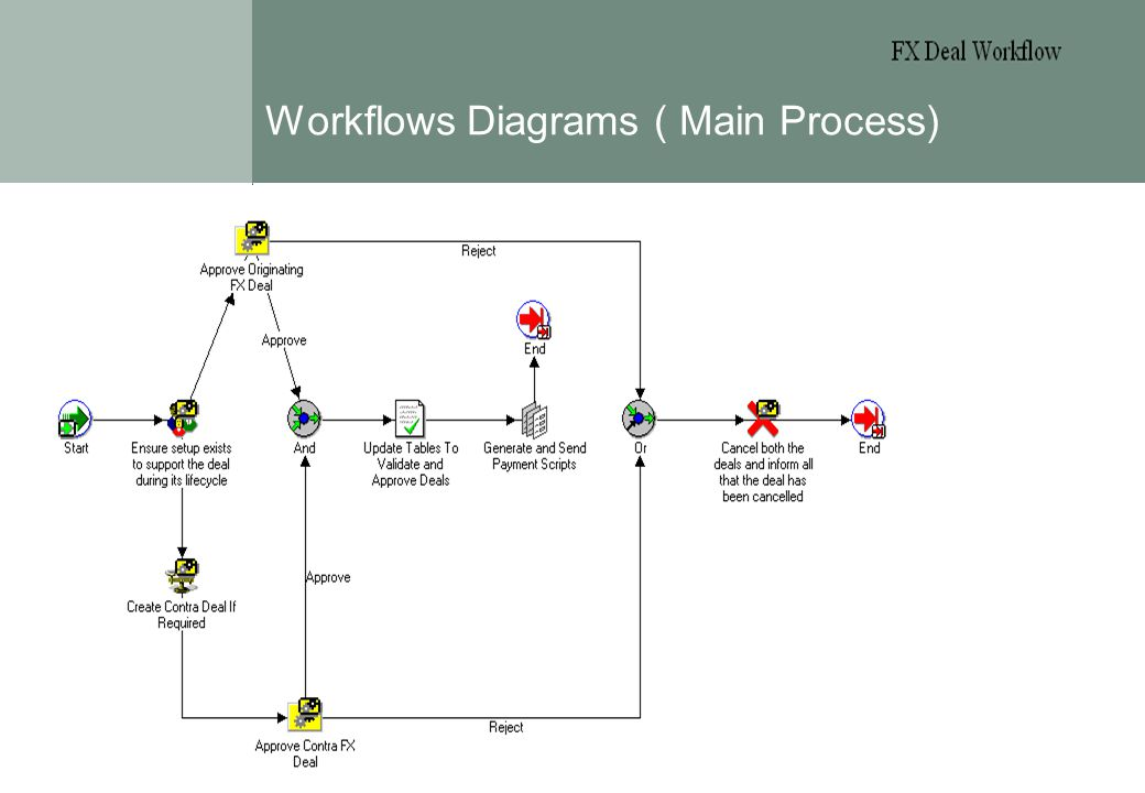 Page 2 Workflows Diagrams ( Main Process) Treasury Workshop 14.05.2002 These reports are those distributed to shareholders/investors. The format of th