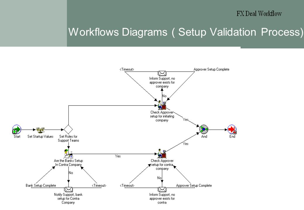 Page 3 Workflows Diagrams ( Setup Validation Process) Treasury Workshop 14.05.2002 These reports are those distributed to shareholders/investors. The