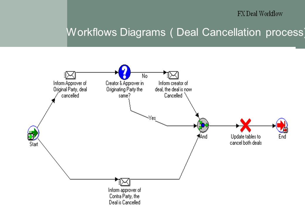 Page 5 Workflows Diagrams ( Deal Cancellation process) Treasury Workshop 14.05.2002 These reports are those distributed to shareholders/investors. The