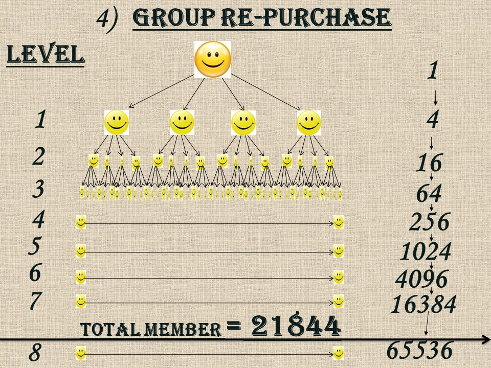 Group Re-purchase 4) level 1 4 16 64 256 1024 4096 16384 65536 1 2 3 4 5 6 7 8 Total member = 21844