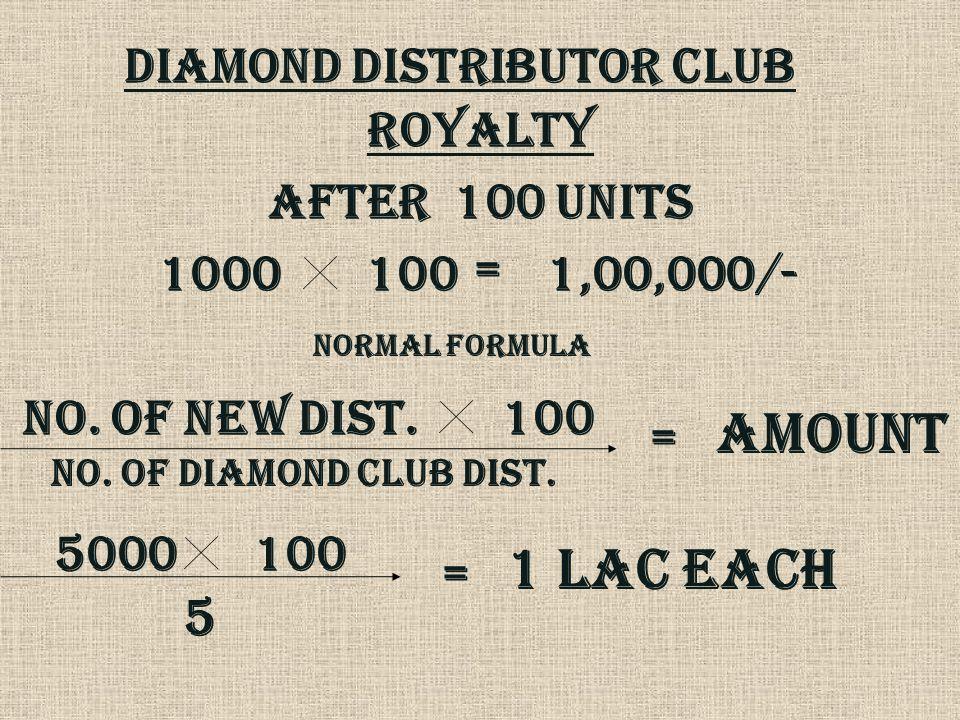 DIAMOND DISTRIBUTOR CLUB ROYALTY AFTER 100 UNITS 1000100 = 1,00,000/- NORMAL FORMULA NO. OF NEW DIST.100 NO. OF diamond club dist. = Amount 5000100 5