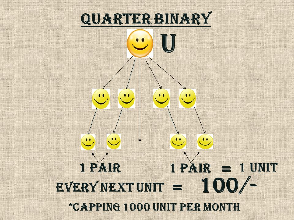 QUARTeR BINARY U 1 PAIR EVERY NEXT UNIT = 100/- = 1 UNIT *CAPPING 1000 UNIT PER MONTH