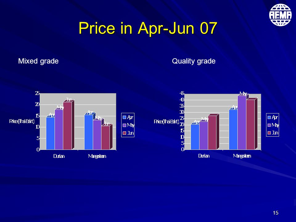 15 Price in Apr-Jun 07 Mixed gradeQuality grade