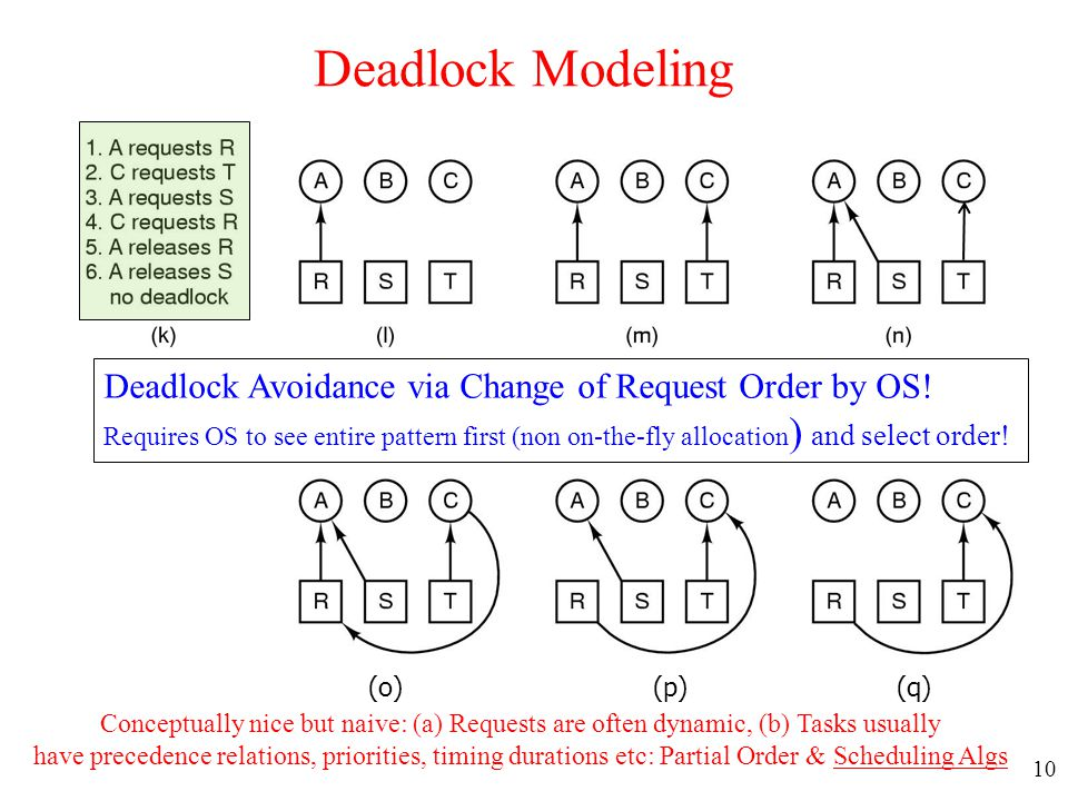 10 Deadlock Modeling (o) (p) (q) Deadlock Avoidance via Change of Request Order by OS! Requires OS to see entire pattern first (non on-the-fly allocat