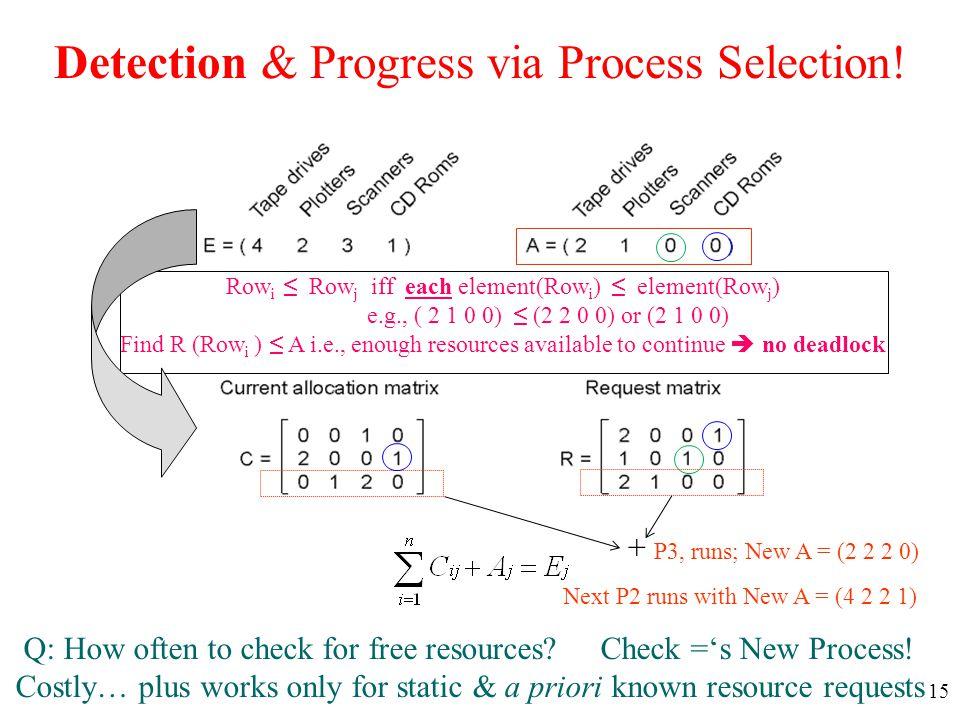15 Detection & Progress via Process Selection! Row i ≤ Row j iff each element(Row i ) ≤ element(Row j ) e.g., ( 2 1 0 0) ≤ (2 2 0 0) or (2 1 0 0) Find