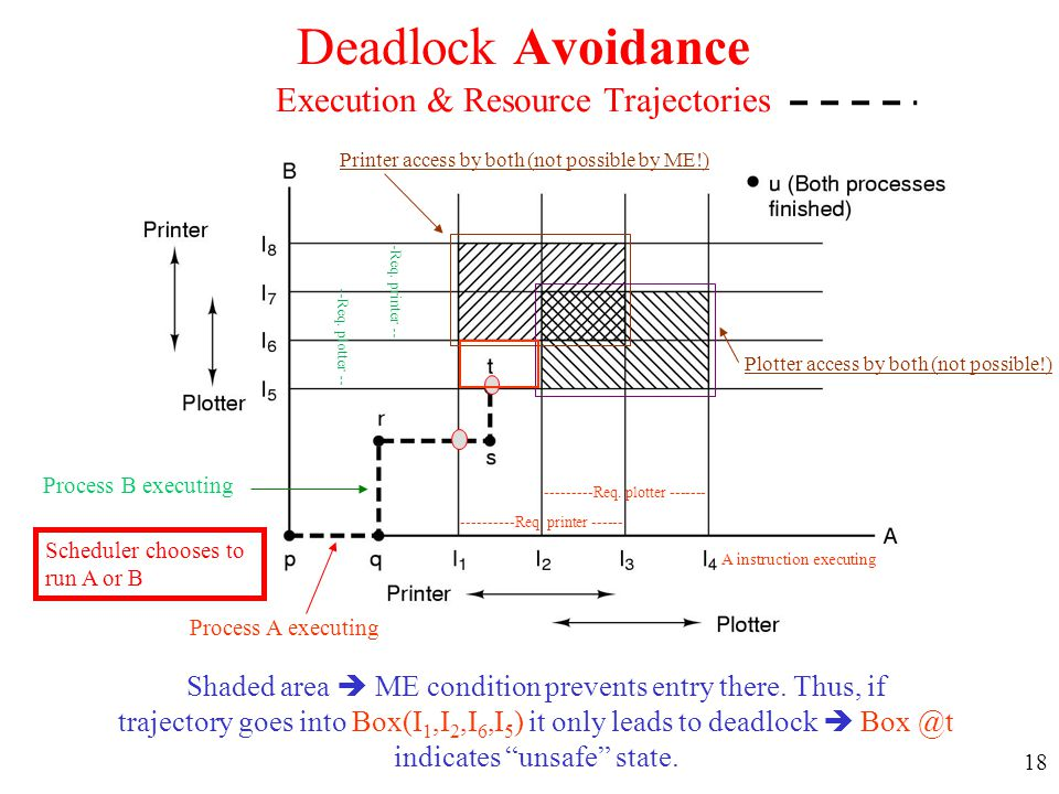 18 Deadlock Avoidance Execution & Resource Trajectories Shaded area  ME condition prevents entry there. Thus, if trajectory goes into Box(I 1,I 2,I 6