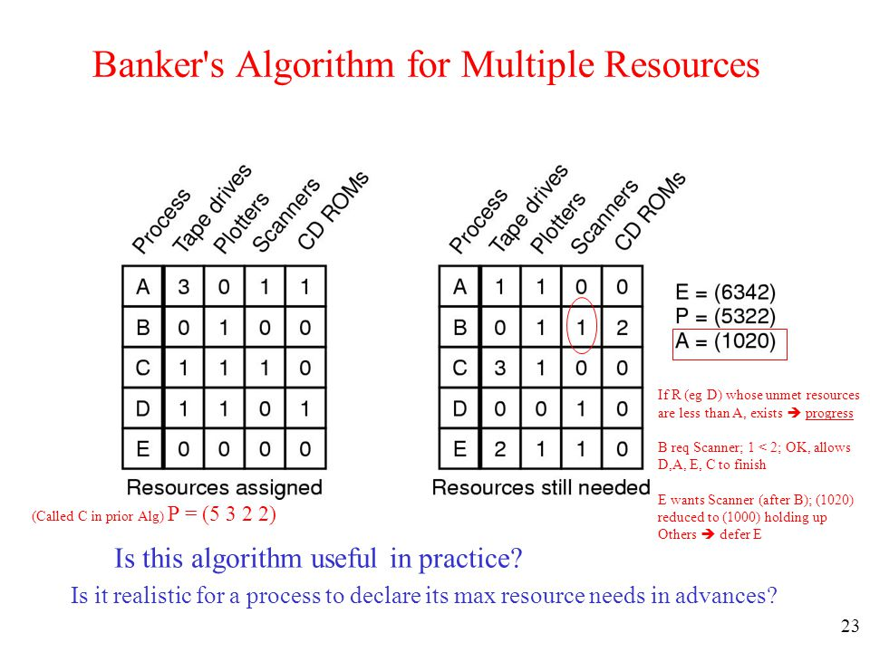 23 Banker's Algorithm for Multiple Resources Is this algorithm useful in practice? Is it realistic for a process to declare its max resource needs in