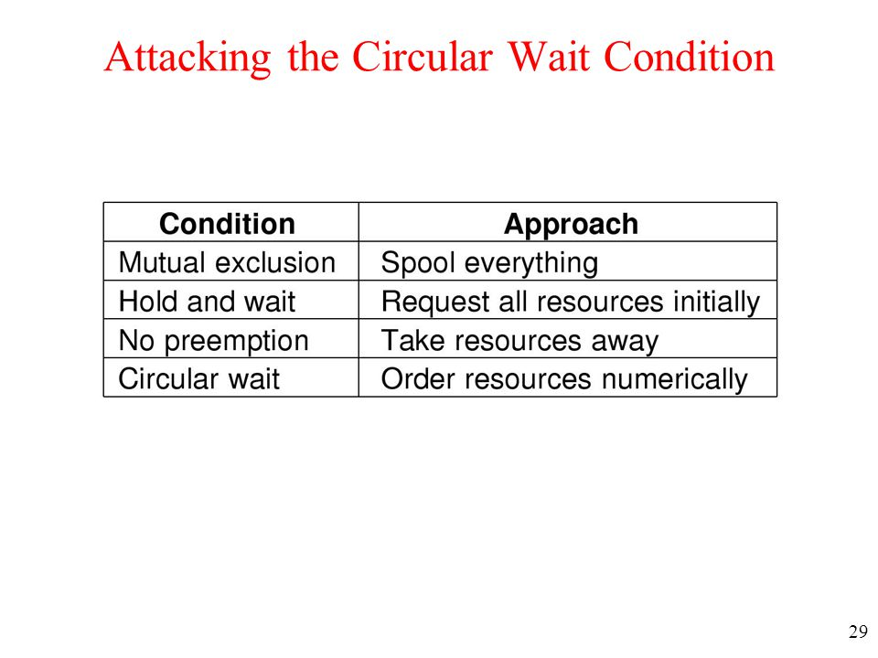 29 Attacking the Circular Wait Condition
