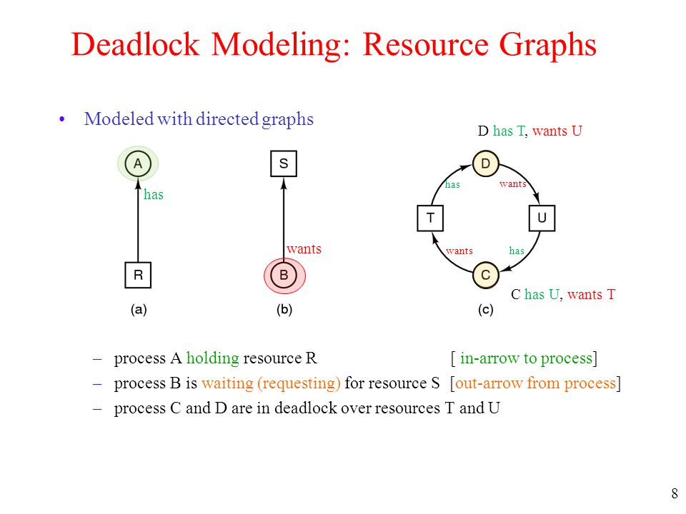8 Deadlock Modeling: Resource Graphs Modeled with directed graphs –process A holding resource R [ in-arrow to process] –process B is waiting (requesti