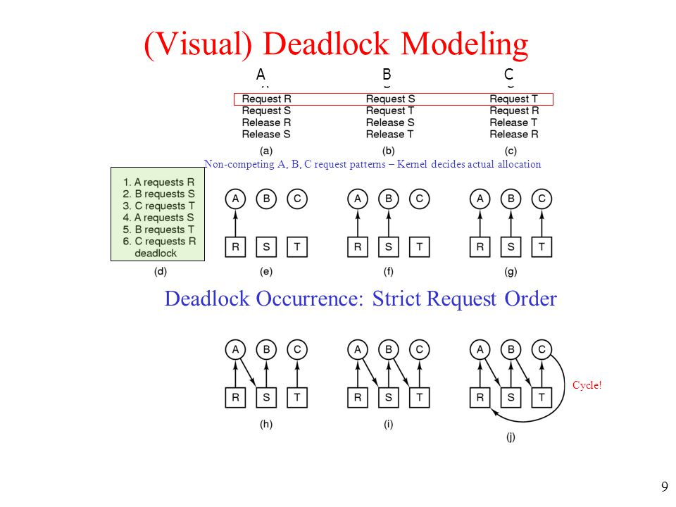 9 A B C (Visual) Deadlock Modeling Deadlock Occurrence: Strict Request Order Non-competing A, B, C request patterns – Kernel decides actual allocation
