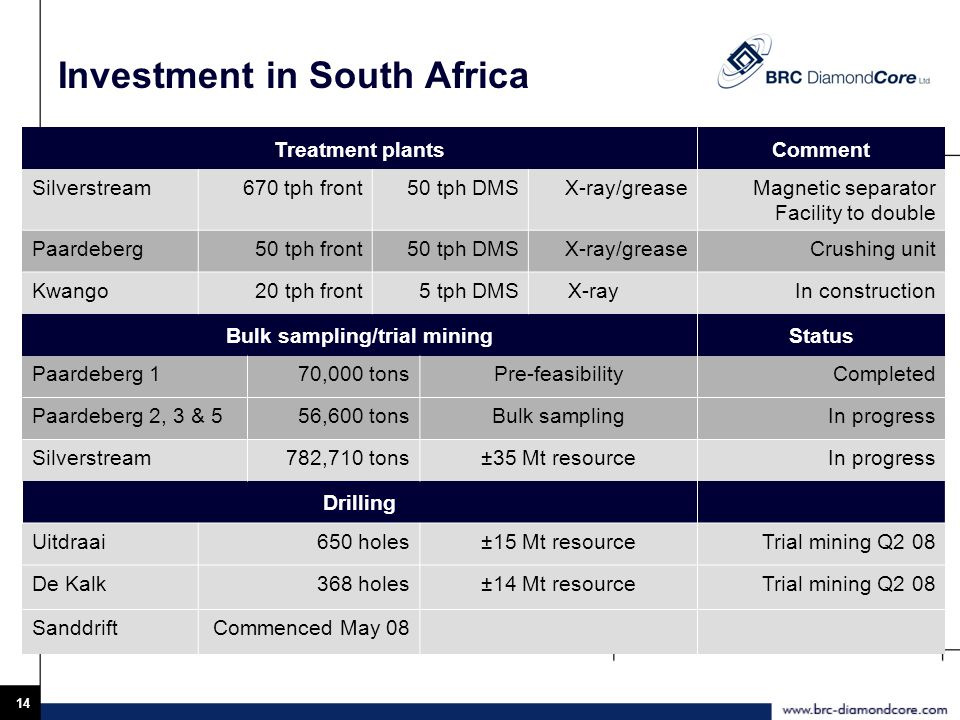 14 Investment in South Africa Treatment plantsComment Silverstream670 tph front50 tph DMSX-ray/greaseMagnetic separator Facility to double Paardeberg50 tph front50 tph DMSX-ray/greaseCrushing unit Kwango20 tph front5 tph DMS X-rayIn construction Bulk sampling/trial miningStatus Paardeberg 170,000 tonsPre-feasibilityCompleted Paardeberg 2, 3 & 556,600 tonsBulk samplingIn progress Silverstream782,710 tons±35 Mt resourceIn progress Drilling Uitdraai650 holes±15 Mt resourceTrial mining Q2 08 De Kalk368 holes±14 Mt resourceTrial mining Q2 08 SanddriftCommenced May 08