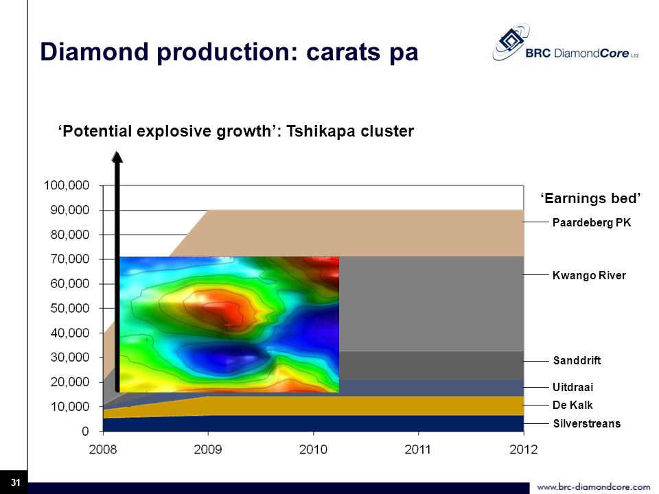 31 Diamond production: carats pa 'Earnings bed' 'Potential explosive growth': Tshikapa cluster Paardeberg PK Kwango River Sanddrift Uitdraai De Kalk Silverstreans