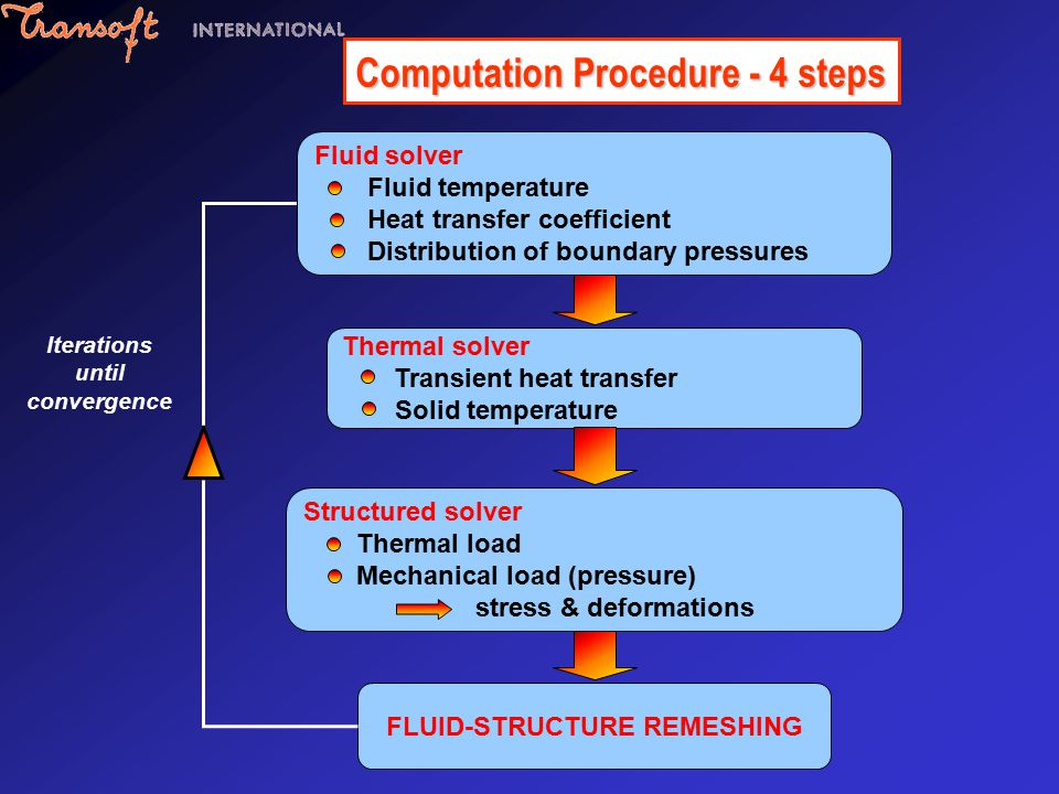 Computation Procedure - 4 steps FLUID-STRUCTURE REMESHING Iterations until convergence Fluid solver Fluid temperature Heat transfer coefficient Distribution of boundary pressures Thermal solver Transient heat transfer Solid temperature Structured solver Thermal load Mechanical load (pressure) stress & deformations