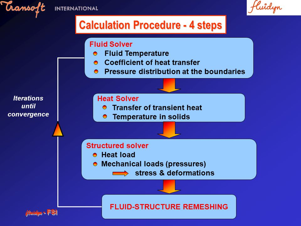 Calculation Procedure - 4 steps FLUID-STRUCTURE REMESHING Iterations until convergence Fluid Solver Fluid Temperature Coefficient of heat transfer Pressure distribution at the boundaries Heat Solver Transfer of transient heat Temperature in solids Structured solver Heat load Mechanical loads (pressures) stress & deformations fluidyn - FSI