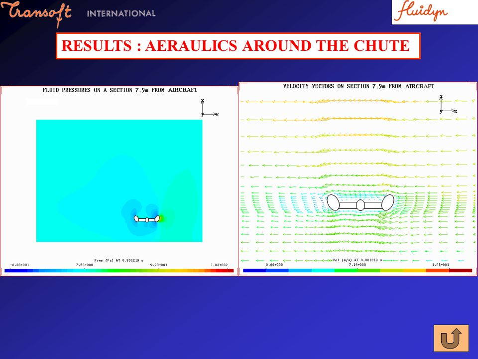 RESULTS : AERAULICS AROUND THE CHUTE