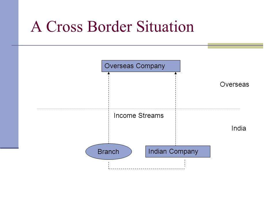 A Cross Border Situation India Overseas Overseas Company Branch Indian Company Income Streams