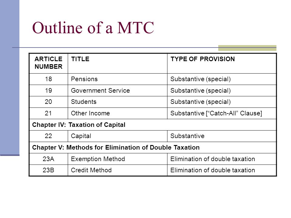 Outline of a MTC ARTICLE NUMBER TITLETYPE OF PROVISION 18PensionsSubstantive (special) 19Government ServiceSubstantive (special) 20StudentsSubstantive (special) 21Other IncomeSubstantive [ Catch-All Clause] Chapter IV: Taxation of Capital 22CapitalSubstantive Chapter V: Methods for Elimination of Double Taxation 23AExemption MethodElimination of double taxation 23BCredit MethodElimination of double taxation