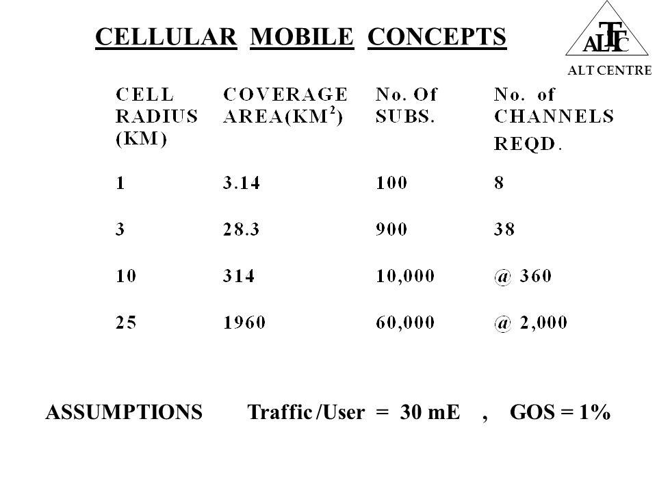 ALT CENTRE A L T T C ASSUMPTIONS Traffic /User = 30 mE, GOS = 1%