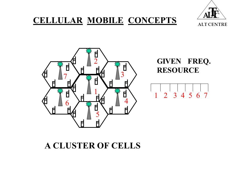 ALT CENTRE A L T T C A CLUSTER OF CELLS 4 5 6 7 2 3 1 1 2 3 4 5 6 7 GIVEN FREQ.