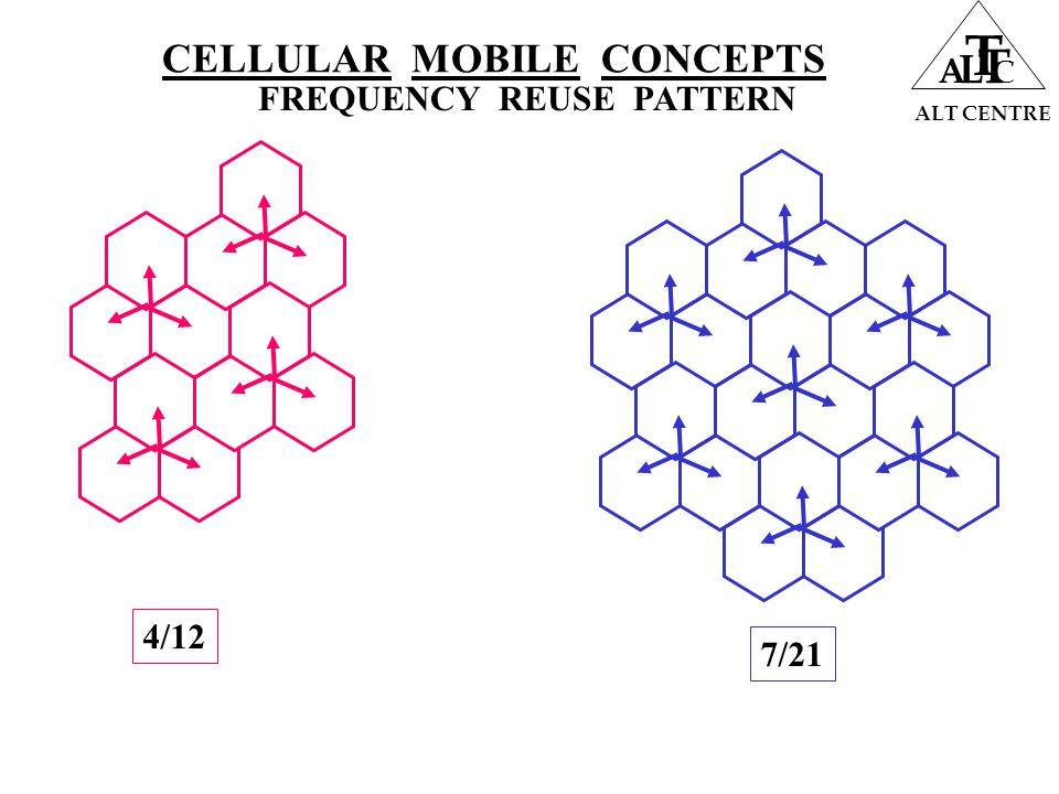 CELLULAR MOBILE CONCEPTS ALT CENTRE A L T T C FREQUENCY REUSE PATTERN 4/12 7/21