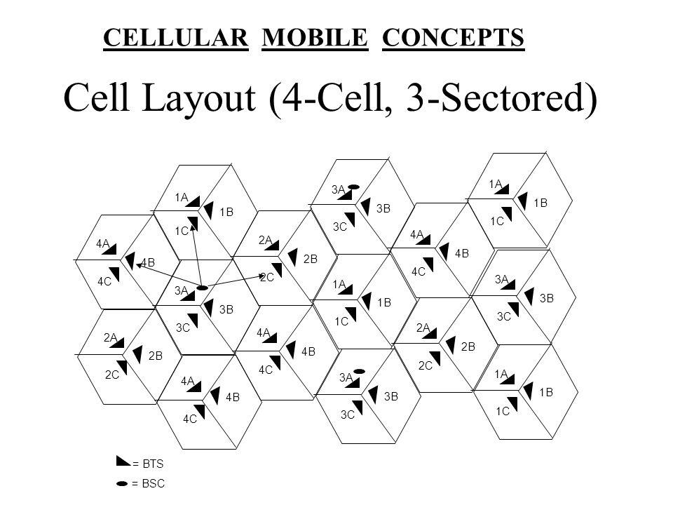 Cell Layout (4-Cell, 3-Sectored) 1A 1B 4A 4B 4C 1C 2A 2B 2C 3A 3B 3C 3A 3B 3C 4A 4B 4C 1A 1B 1C 3A 3B 3C 2A 2B 2C 1A 1B 1C 4A 4B 4C 2A 2B 2C 1A 1B 1C 3A 3B 3C 4A 4B 4C = BTS = BSC CELLULAR MOBILE CONCEPTS