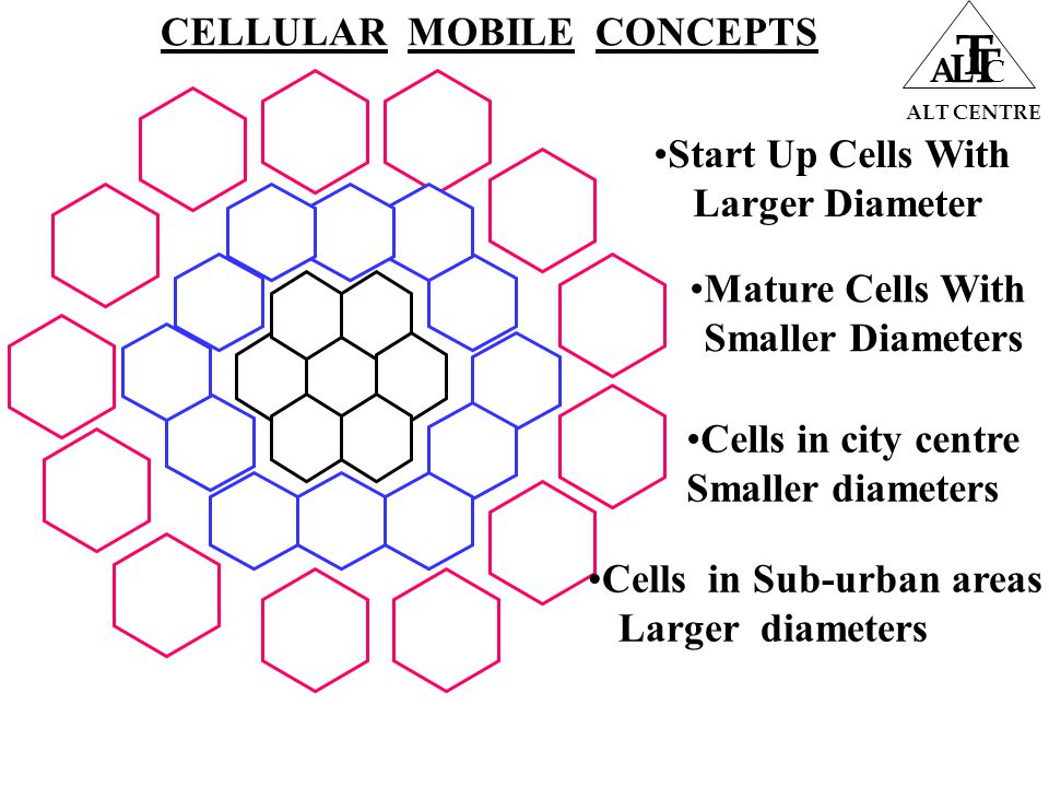 ALT CENTRE A L T T C Start Up Cells With Larger Diameter Mature Cells With Smaller Diameters Cells in city centre Smaller diameters Cells in Sub-urban areas Larger diameters