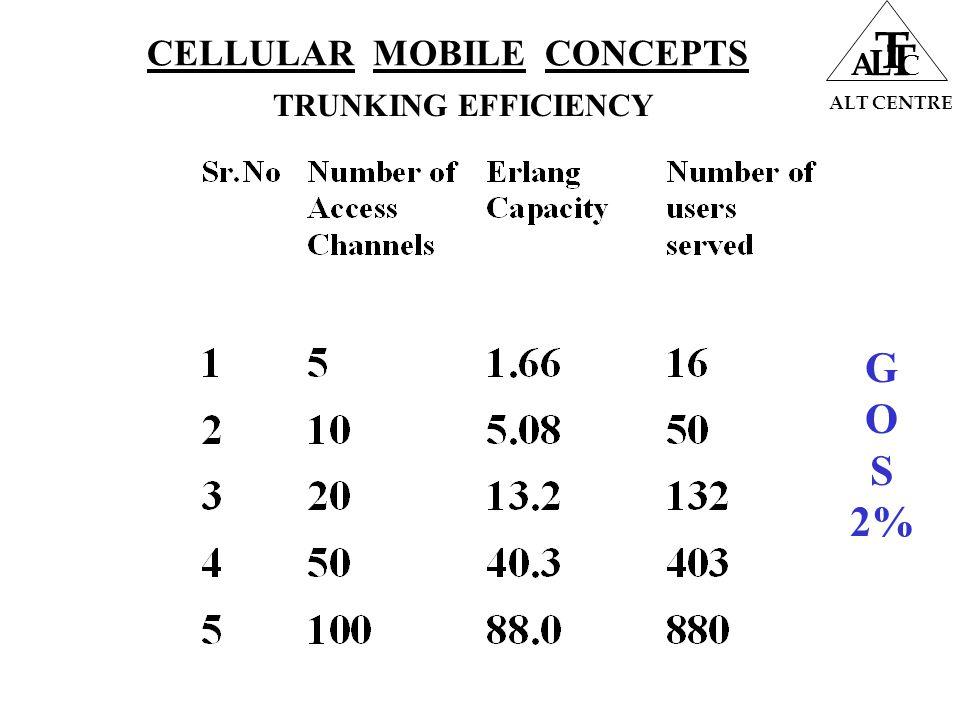 CELLULAR MOBILE CONCEPTS ALT CENTRE A L T T C TRUNKING EFFICIENCY G O S 2%