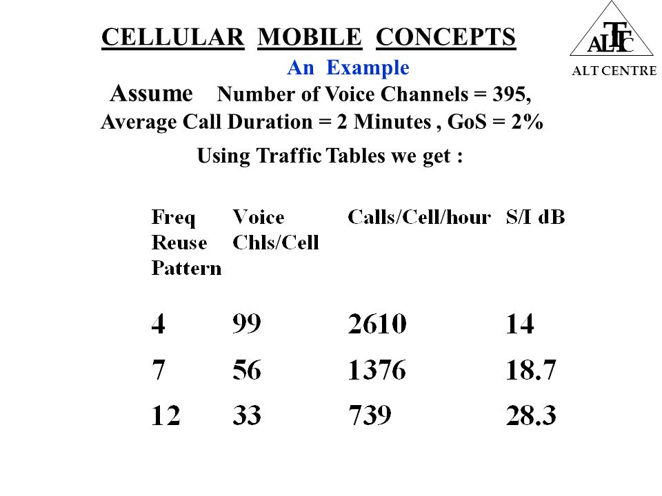 CELLULAR MOBILE CONCEPTS ALT CENTRE A L T T C An Example Assume Number of Voice Channels = 395, Average Call Duration = 2 Minutes, GoS = 2% Using Traffic Tables we get :