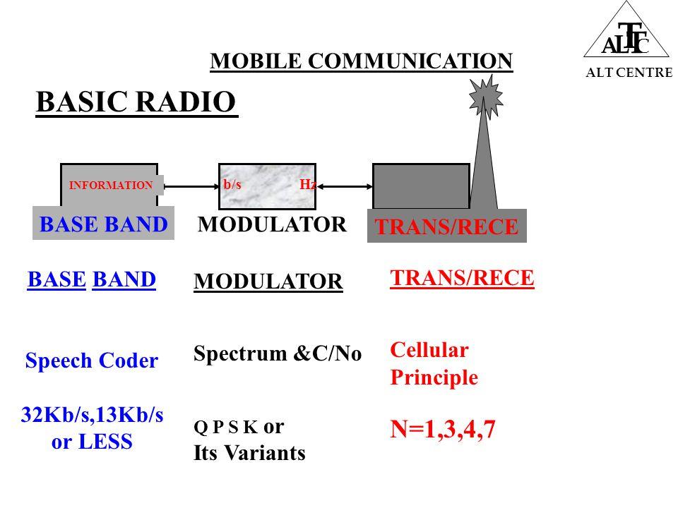 MODULATOR b/sHz MOBILE COMMUNICATION ALT CENTRE A L T T C BASIC RADIO BASE BAND Speech Coder 32Kb/s,13Kb/s or LESS MODULATOR Spectrum &C/No Q P S K or Its Variants TRANS/RECE Cellular Principle N=1,3,4,7 TRANS/RECE BASE BAND INFORMATION