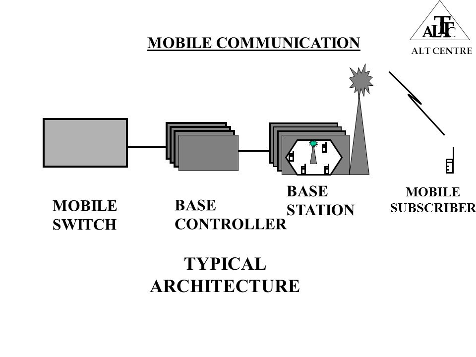 MOBILE COMMUNICATION ALT CENTRE A L T T C.. MOBILE SUBSCRIBER TYPICAL ARCHITECTURE MOBILE SWITCH BASE CONTROLLER BASE STATION