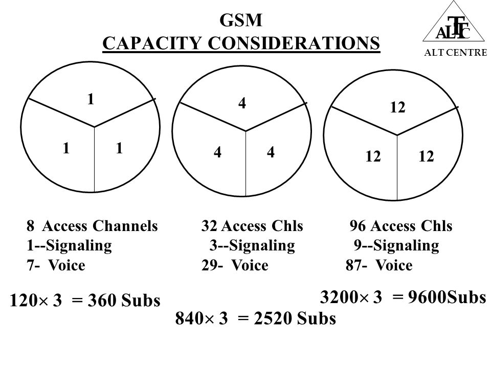 GSM CAPACITY CONSIDERATIONS ALT CENTRE A L T T C 1 1 1 8 Access Channels 1--Signaling 7- Voice 12 4 4 4 32 Access Chls 3--Signaling 29- Voice 96 Access Chls 9--Signaling 87- Voice 120  3 = 360 Subs 840  3 = 2520 Subs 3200  3 = 9600Subs
