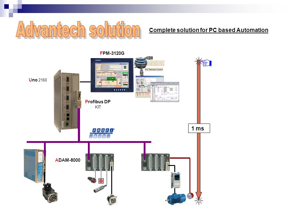 Complete solution for PC based Automation Uno 2160 Profibus DP KIT ADAM-8000 FPM-3120G 1 ms
