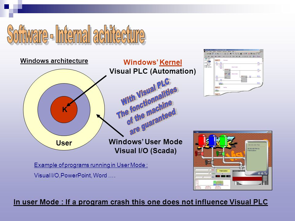 Windows' Kernel Visual PLC (Automation) Windows' User Mode Visual I/O (Scada) Example of programs running in User Mode : Visual I/O,PowerPoint, Word ….