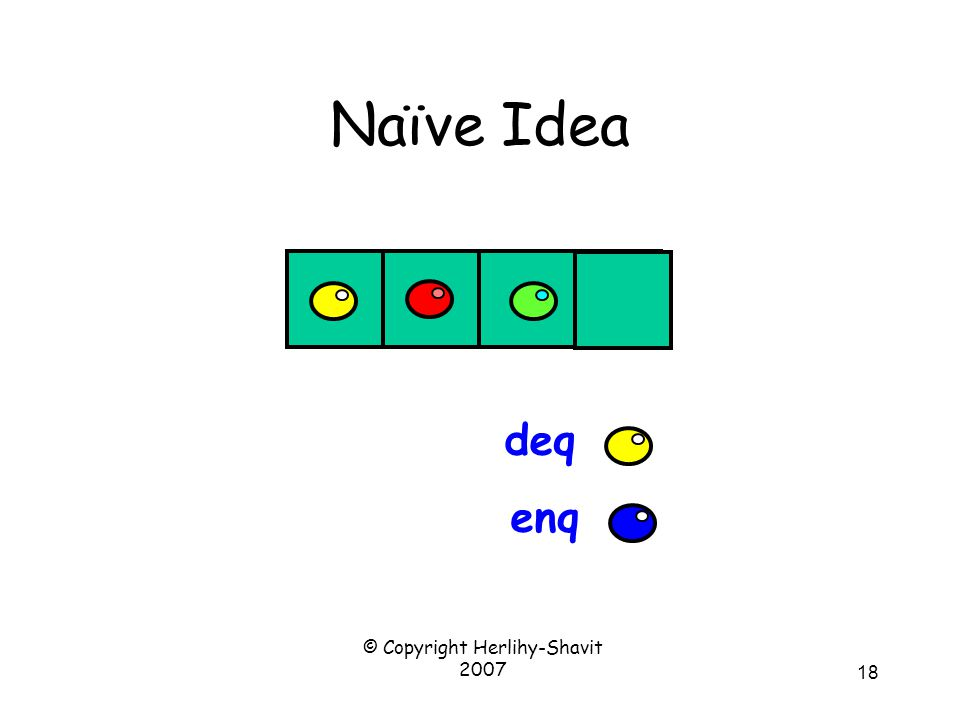 © Copyright Herlihy-Shavit 2007 18 Naïve Idea enq deq