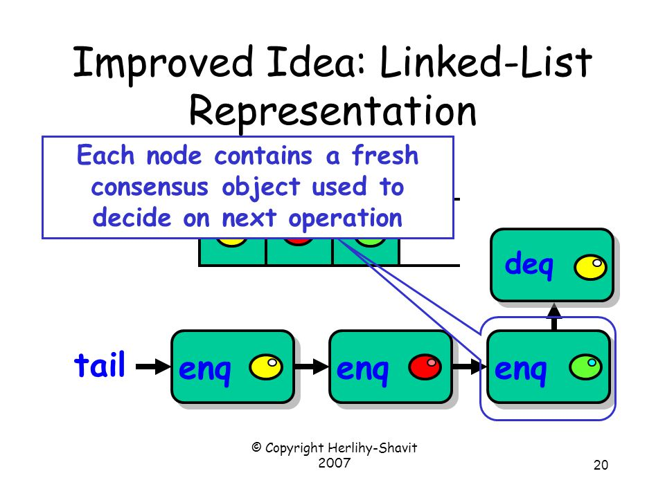 © Copyright Herlihy-Shavit 2007 20 Improved Idea: Linked-List Representation enq tail deq Each node contains a fresh consensus object used to decide on next operation