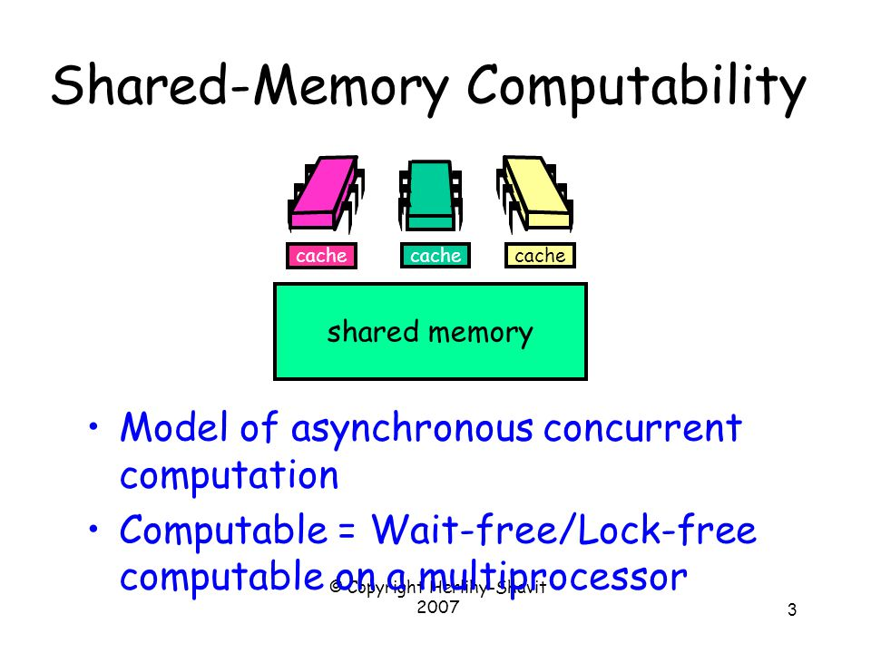 © Copyright Herlihy-Shavit 2007 3 Shared-Memory Computability Model of asynchronous concurrent computation Computable = Wait-free/Lock-free computable on a multiprocessor cache shared memory cache