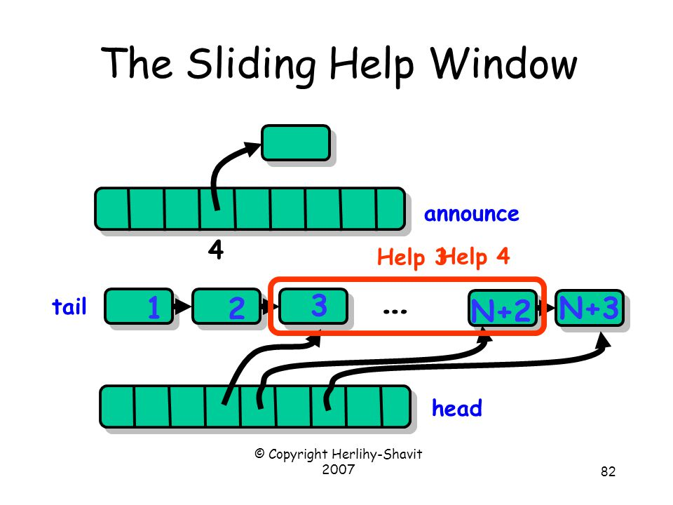 © Copyright Herlihy-Shavit 2007 82 The Sliding Help Window head 1 2 3 N+2 N+3 … announce 4 tail Help 3 Help 4