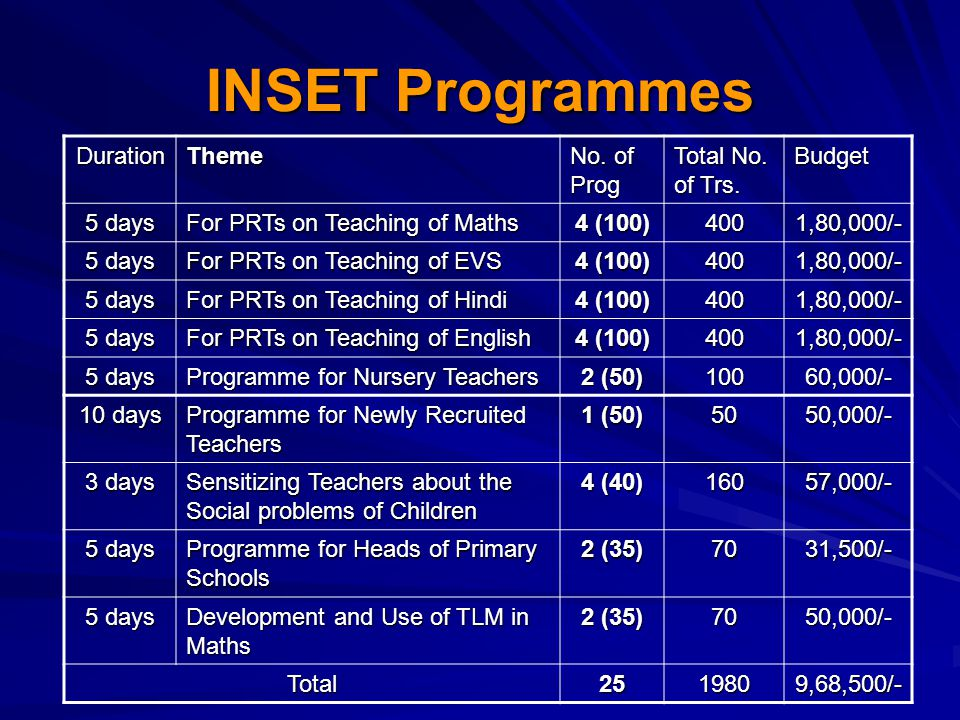 INSET Programmes DurationTheme No. of Prog Total No.