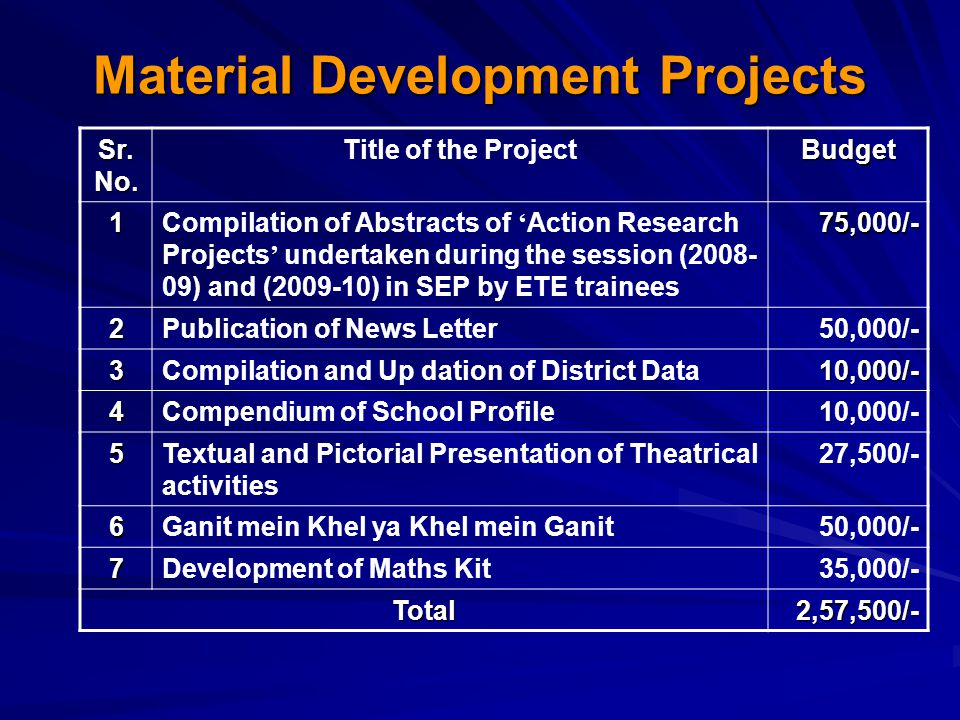 Material Development Projects Sr. No. Title of the ProjectBudget 1Compilation of Abstracts of ' Action Research Projects ' undertaken during the sessi