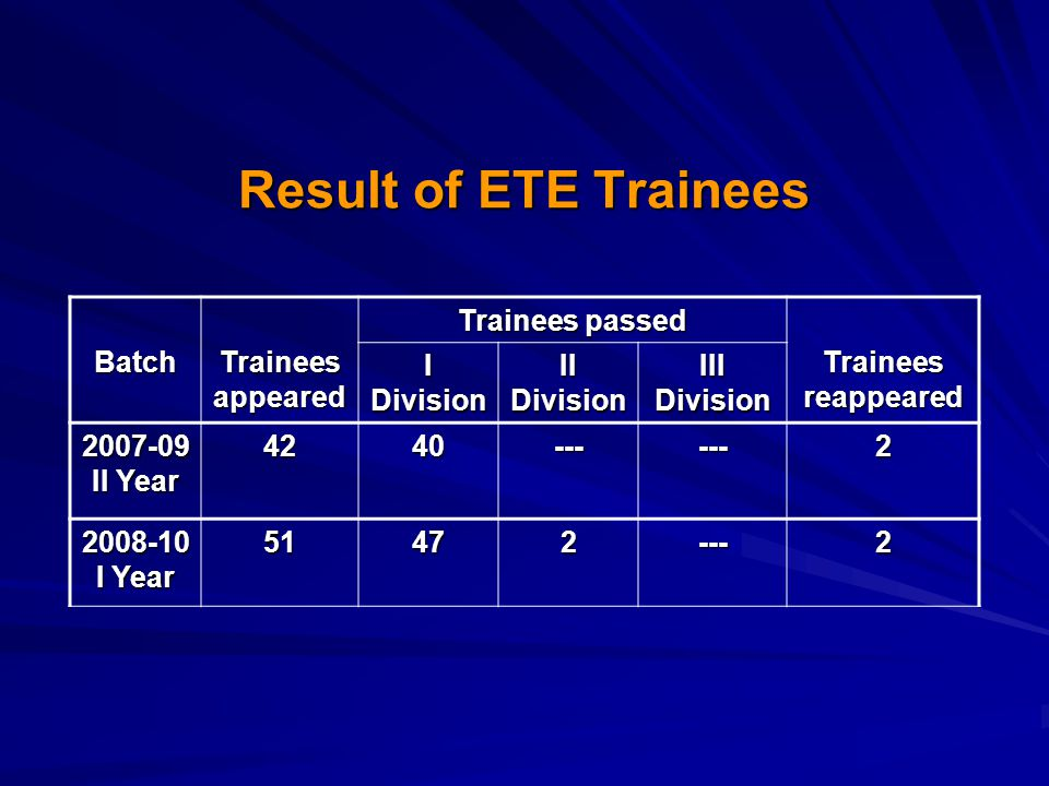 Result of ETE Trainees Batch Trainees appeared Trainees passed Trainees reappeared I Division II Division III Division 2007-09 II Year 4240------2 200